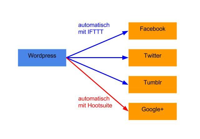 Übersicht der automatischen Posts von den erstellten WordPress Artikeln - automation